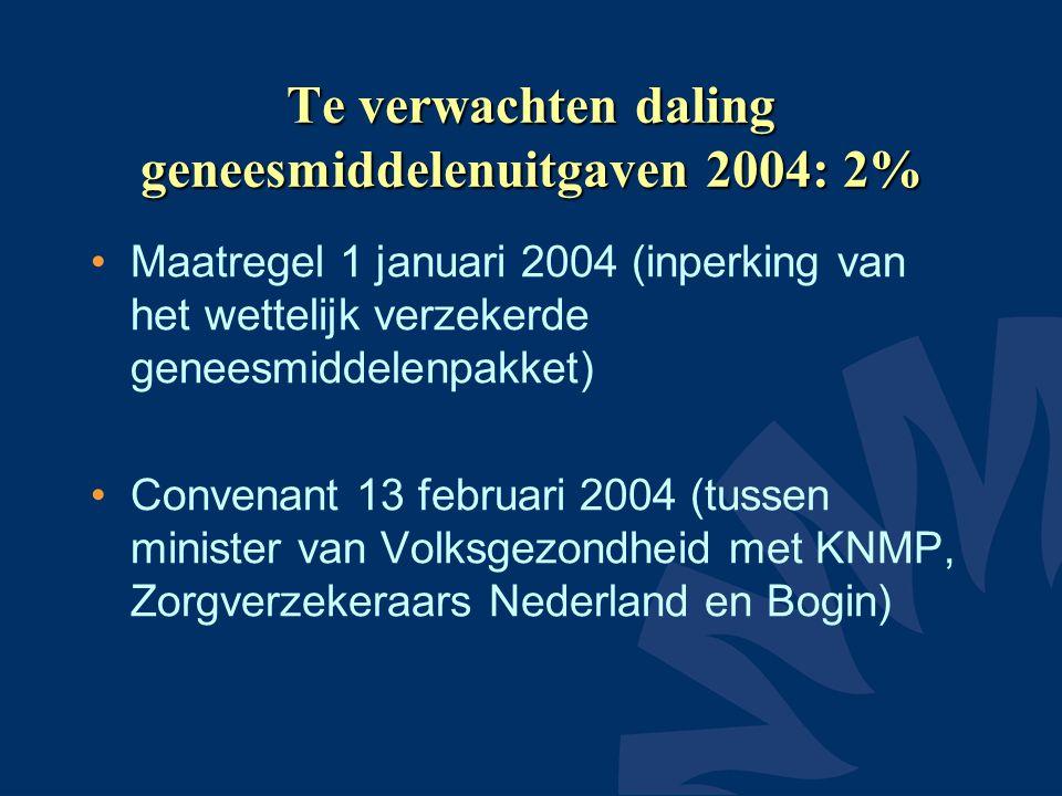 Kosten farmaceutische hulp t.o.v.totale uitgaven ghz 2002 •Portugal 25,6 % •Spanje 24,0 % •Frankrijk 20,6 % •België 17,7 % •Duitsland 14,5 % •Nederland 10,7 % •Denemarken 10,6 %