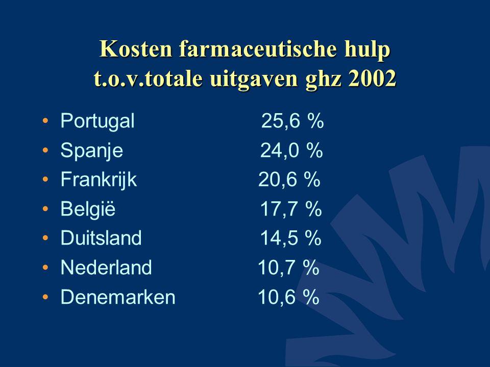 Top 10 geneesmiddelenuitgaven 2003 •1.omeprazol (Losec) 190 mljn euro •2.