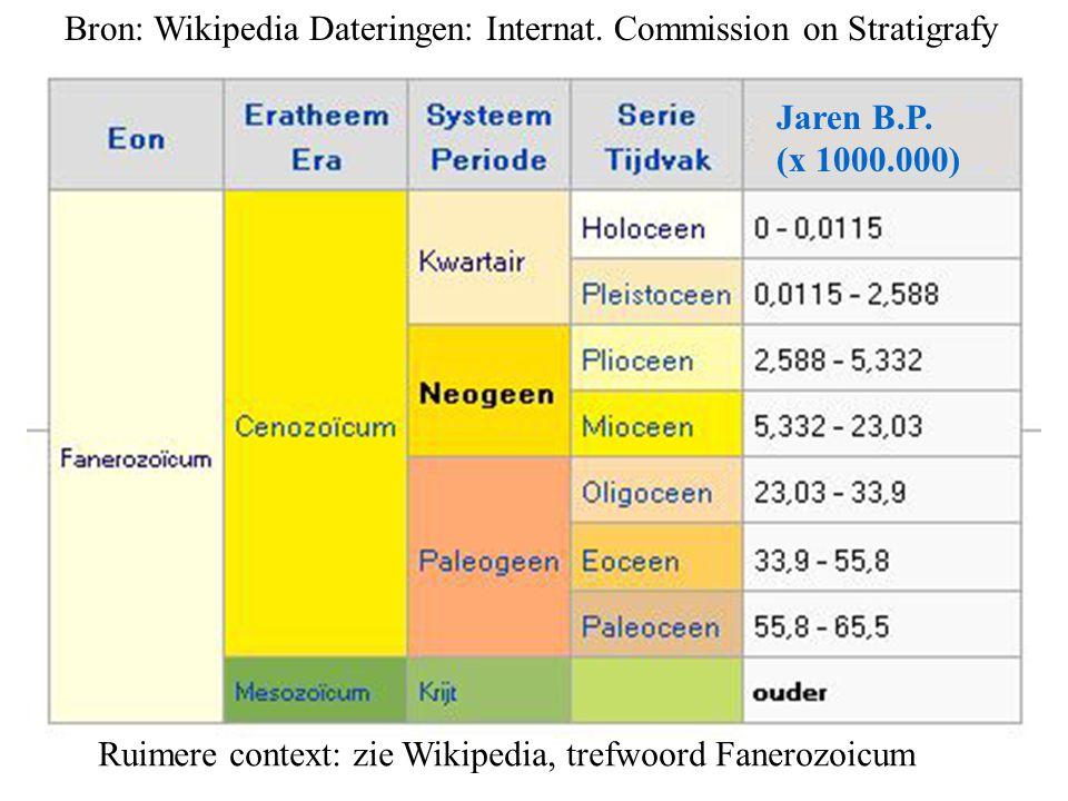 Jaren B.P. (x 1000.000) Bron: Wikipedia Dateringen: Internat. Commission on Stratigrafy Ruimere context: zie Wikipedia, trefwoord Fanerozoicum