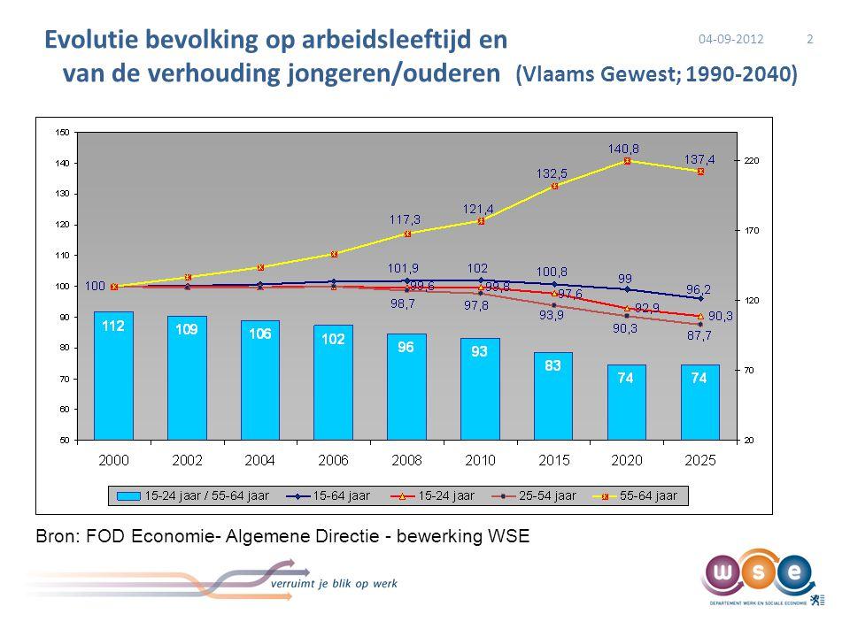 Prognoses werkzaamheidsgraad 2020 13 Op basis van een projectie die rekening houdt met maatschappelijke trends (zoals de stijgende arbeidsdeelname van vrouwen), demografische ontwikkelingen (vooral de veroudering van de bevolking op arbeidsleeftijd), conjunctuurvooruitzichten (in de vorm van de geraamde evolutie van de werkloosheid) én de voorspelde impact van recente beleidshervormingen (zoals de hervorming van het brugpensioen en het vervroegd pensioen) verwacht het Steunpunt WSE een werkzaamheidsgraad van 73,3% in 2020, Dit is lager dan de vooropgestelde Vlaamse doelstelling voor 2020 van 76% Vlaanderen zou in 2020 zo'n 104.600 werkenden tekort komen om de doelstelling te halen.