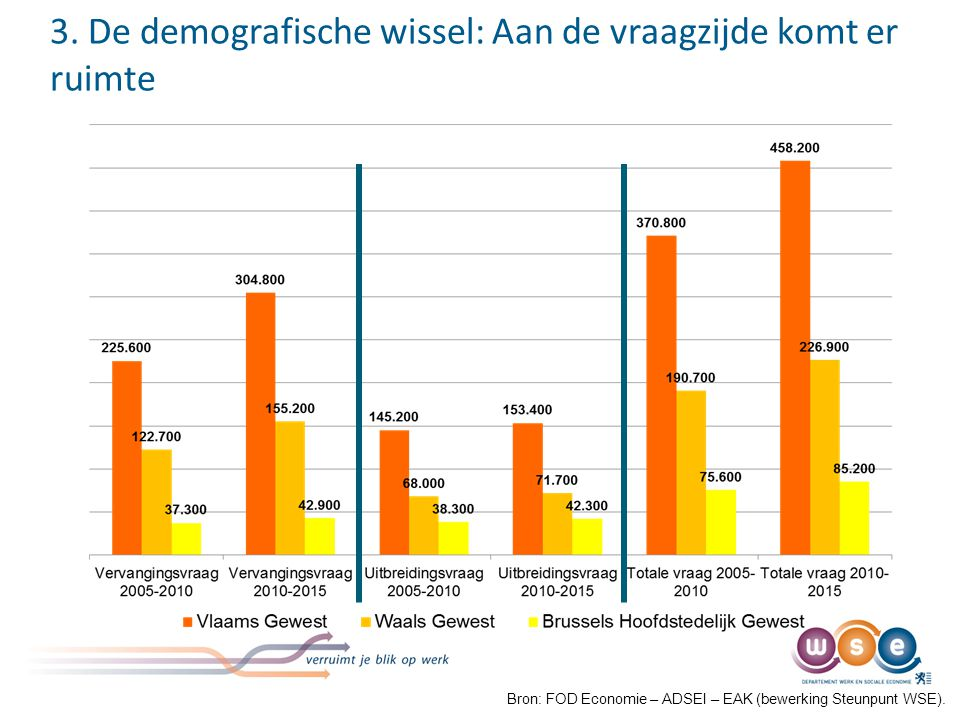 We werken langer, maar nog lang niet tot aan de wettelijke pensioenleeftijd: Gemiddelde uittredeleeftijd naar gewest Bron: Datawarehouse AM&SB bij de KSZ (bewerking Steunpunt WSE).