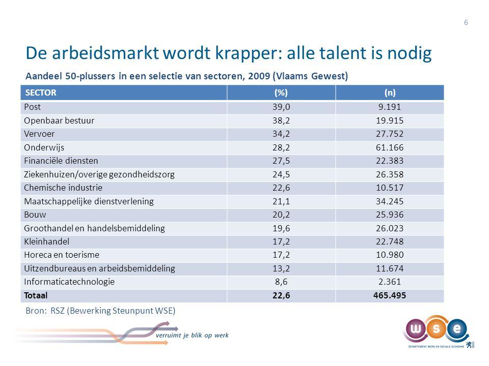 De arbeidsmarkt wordt krapper: alle talent is nodig 7 In de sectoren 'Post' en 'Openbare besturen' is 38% à 39% van de werknemers ouder dan 50, wat wil zeggen dat deze sectoren in de komende 10-15 jaar 39% van haar werknemers zullen moeten vervangen.
