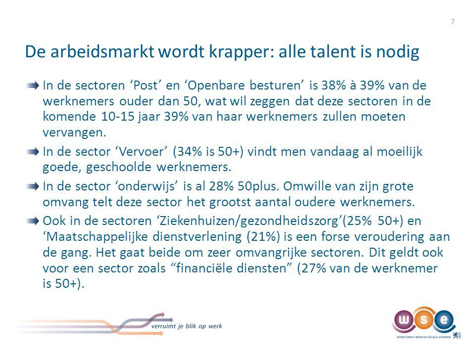 Marge voor arbeidsdeelname bij 55-59 en 60-64-jarigen 8 Evolutie van de werkzaamheidsgraad per 5-jarige leeftijdsklasse, Vlaams Gewest, 2001- 2011 Bron: FOD Economie ADSEI – EAK (Bewerking Departement WSE/Steunpunt WSE)