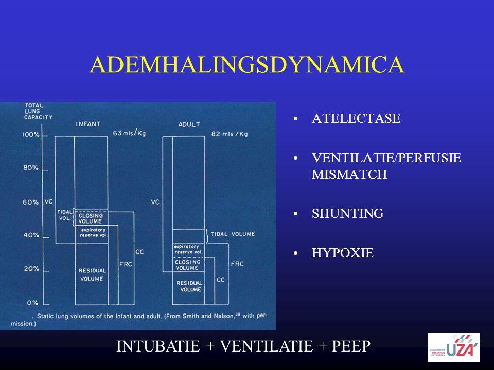 ADEMHALINGSDYNAMICA •ATELECTASE •VENTILATIE/PERFUSIE MISMATCH •SHUNTING •HYPOXIE INTUBATIE + VENTILATIE + PEEP