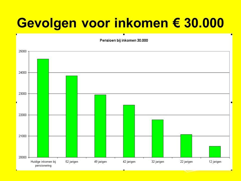 Gevolgen voor inkomen € 30.000
