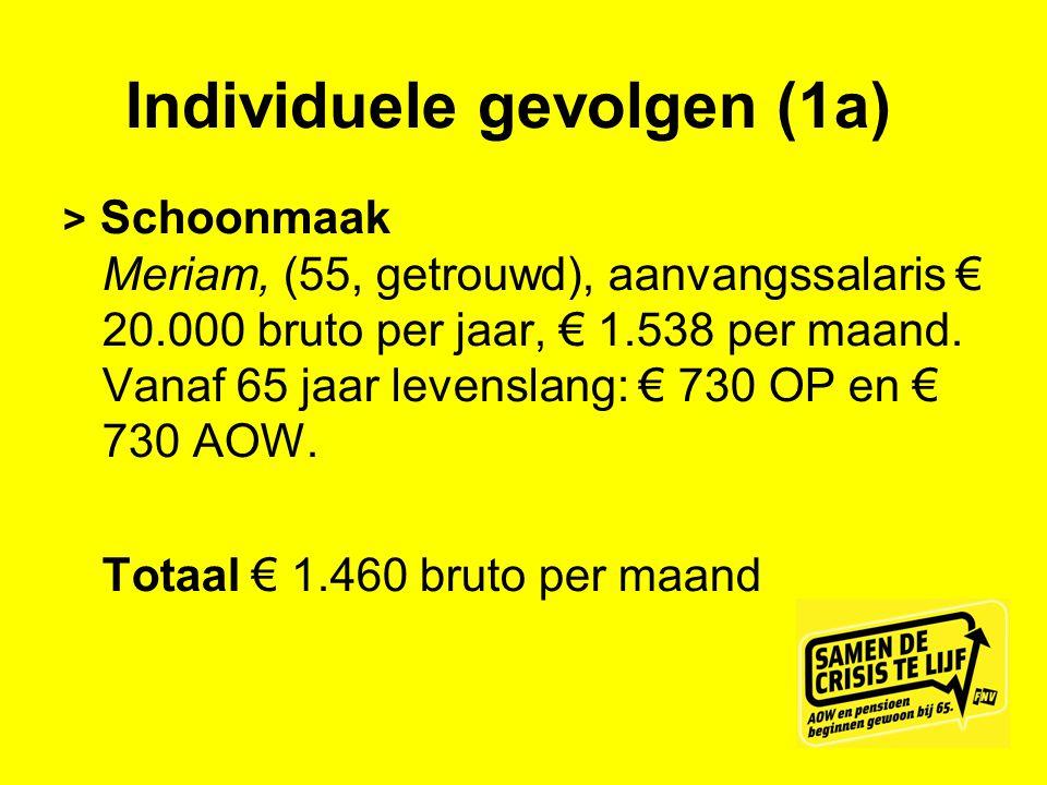 Individuele gevolgen (1a) > Schoonmaak Meriam, (55, getrouwd), aanvangssalaris € 20.000 bruto per jaar, € 1.538 per maand. Vanaf 65 jaar levenslang: €