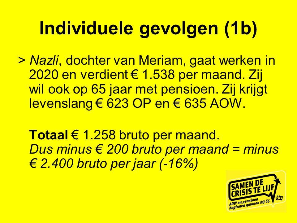 Individuele gevolgen (1b) > Nazli, dochter van Meriam, gaat werken in 2020 en verdient € 1.538 per maand. Zij wil ook op 65 jaar met pensioen. Zij kri