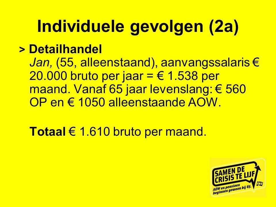 Individuele gevolgen (2a) > Detailhandel Jan, (55, alleenstaand), aanvangssalaris € 20.000 bruto per jaar = € 1.538 per maand. Vanaf 65 jaar levenslan