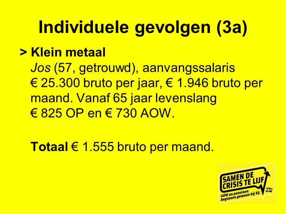 Individuele gevolgen (3a) > Klein metaal Jos (57, getrouwd), aanvangssalaris € 25.300 bruto per jaar, € 1.946 bruto per maand. Vanaf 65 jaar levenslan