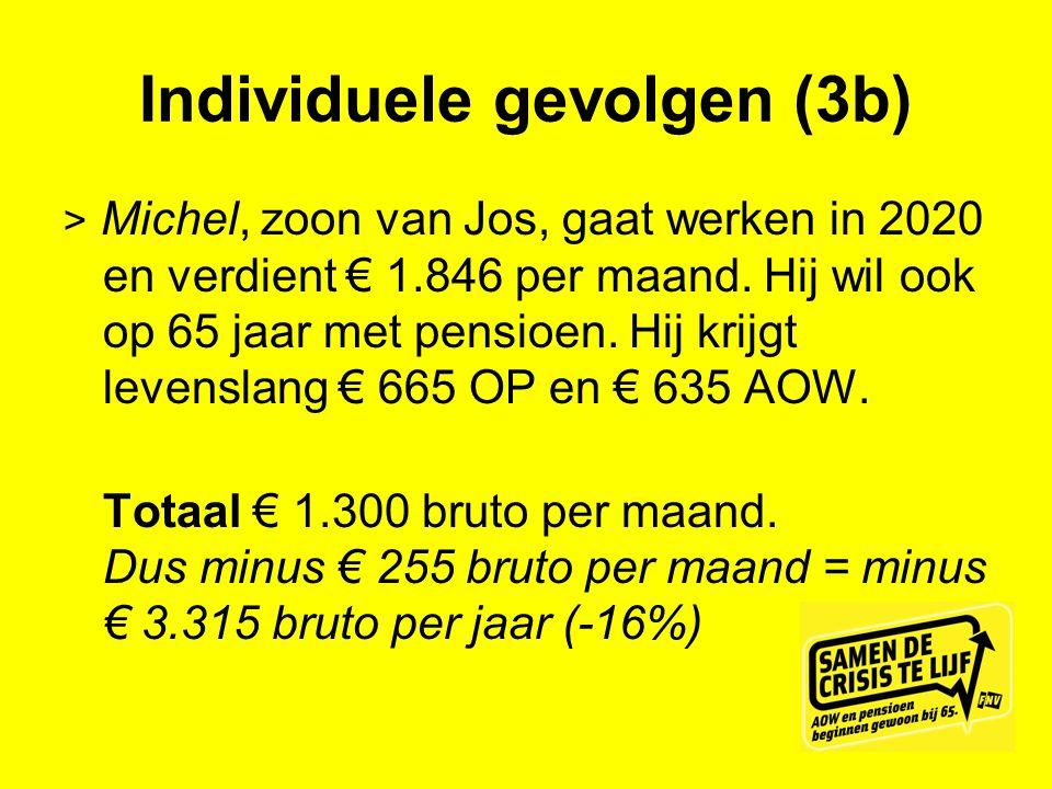Individuele gevolgen (3b) > Michel, zoon van Jos, gaat werken in 2020 en verdient € 1.846 per maand. Hij wil ook op 65 jaar met pensioen. Hij krijgt l