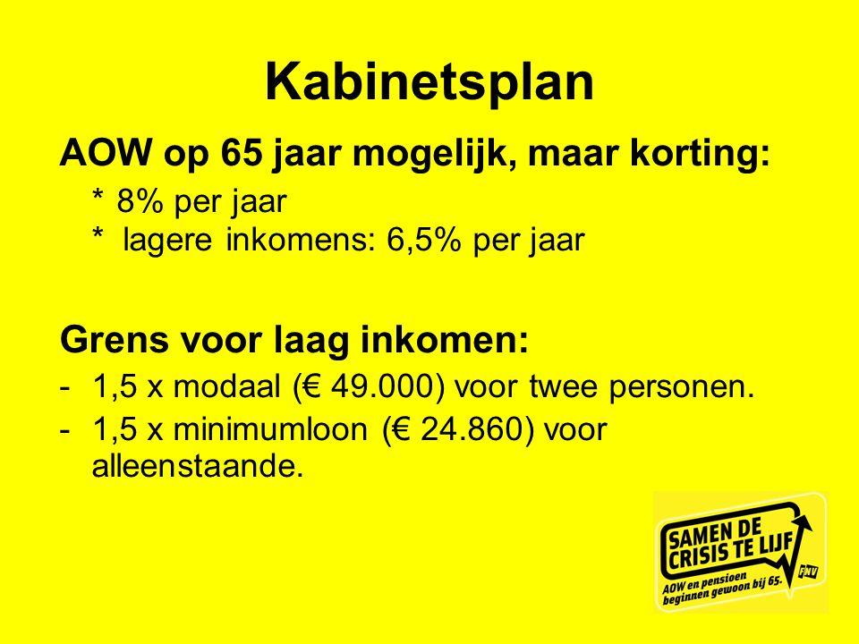 Kabinetsplan AOW op 65 jaar mogelijk, maar korting: * 8% per jaar * lagere inkomens: 6,5% per jaar Grens voor laag inkomen:  1,5 x modaal (€ 49.000)