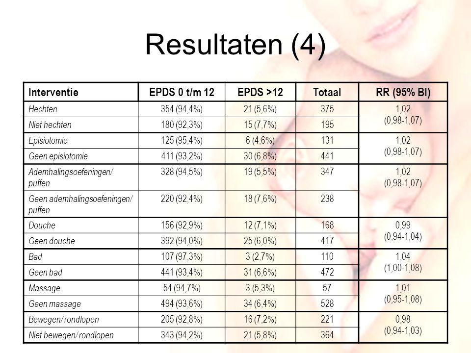 15 Resultaten (4) InterventieEPDS 0 t/m 12EPDS >12TotaalRR (95% BI) Hechten 354 (94,4%)21 (5,6%)3751,02 (0,98-1,07) Niet hechten 180 (92,3%)15 (7,7%)195 Episiotomie 125 (95,4%)6 (4,6%)1311,02 (0,98-1,07) Geen episiotomie 411 (93,2%)30 (6,8%)441 Ademhalingsoefeningen/ puffen 328 (94,5%)19 (5,5%)3471,02 (0,98-1,07) Geen ademhalingsoefeningen/ puffen 220 (92,4%)18 (7,6%)238 Douche 156 (92,9%)12 (7,1%)1680,99 (0,94-1,04) Geen douche 392 (94,0%)25 (6,0%)417 Bad 107 (97,3%)3 (2,7%)1101,04 (1,00-1,08) Geen bad 441 (93,4%)31 (6,6%)472 Massage 54 (94,7%)3 (5,3%)571,01 (0,95-1,08) Geen massage 494 (93,6%)34 (6,4%)528 Bewegen/ rondlopen 205 (92,8%)16 (7,2%)2210,98 (0,94-1,03) Niet bewegen/ rondlopen 343 (94,2%)21 (5,8%)364