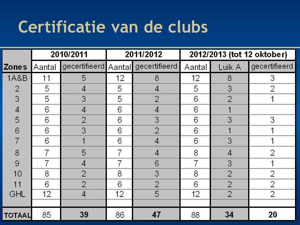 Certificatie van de clubs