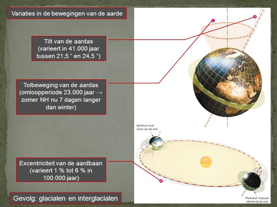 Tolbeweging van de aardas (omloopperiode 23.000 jaar → zomer NH nu 7 dagen langer dan winter) Tilt van de aardas (varieert in 41.000 jaar tussen 21,5