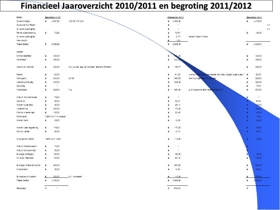 9 Financieel Jaaroverzicht 2010/2011 en begroting 2011/2012 Baten Begroting 11/12Afrekening 10/11 Begroting 10/11 Ouderbijdrage € 4.687,50183*25 + 9*1
