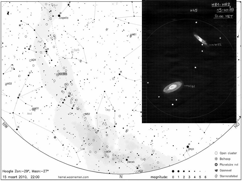 Planeten in maart 2010