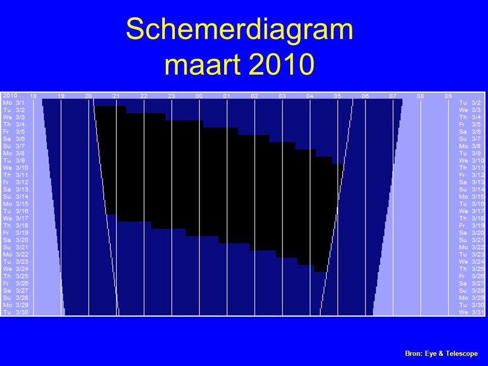 Bron: Eye & Telescope Schemerdiagram maart 2010