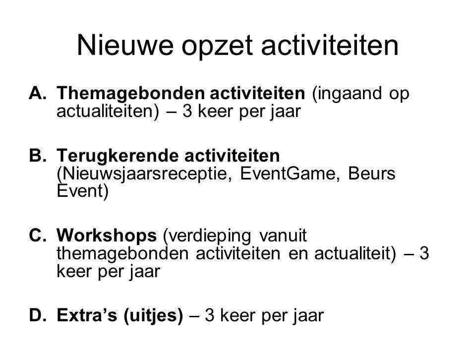 Themagebonden activiteiten 3 thema's in 2011 Technologie Trends Efficiency