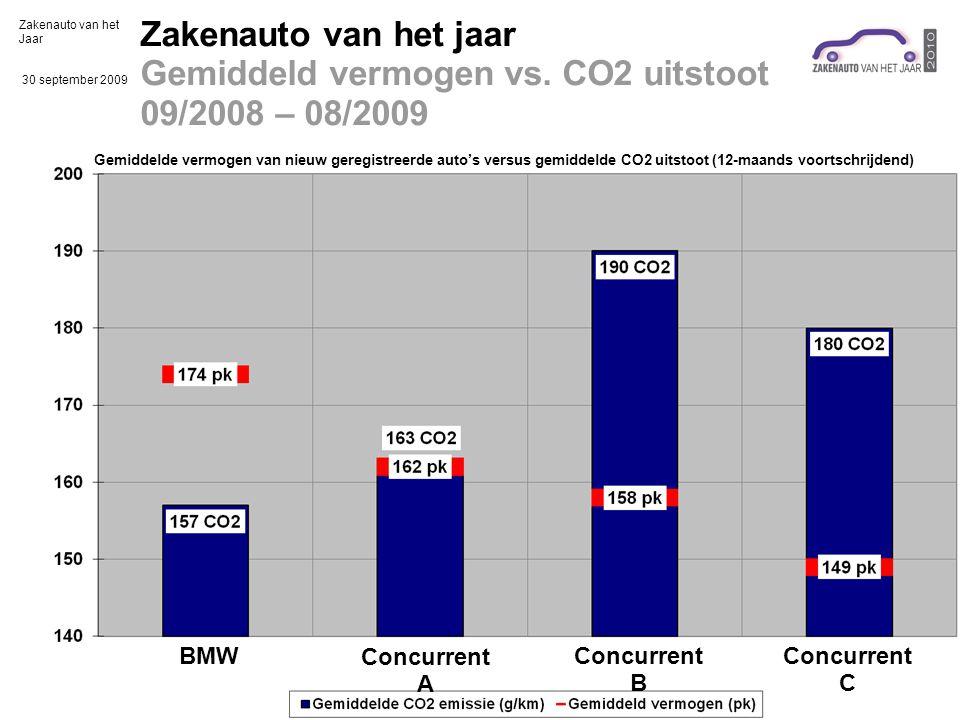 Zakenauto van het Jaar 30 september 2009 Zakenauto van het jaar Gemiddeld vermogen vs.