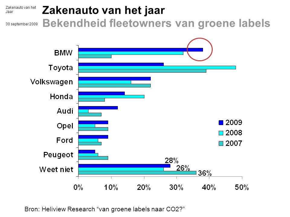 Zakenauto van het Jaar 30 september 2009 Zakenauto van het jaar Bekendheid fleetowners van groene labels Bron: Heliview Research van groene labels naar CO2