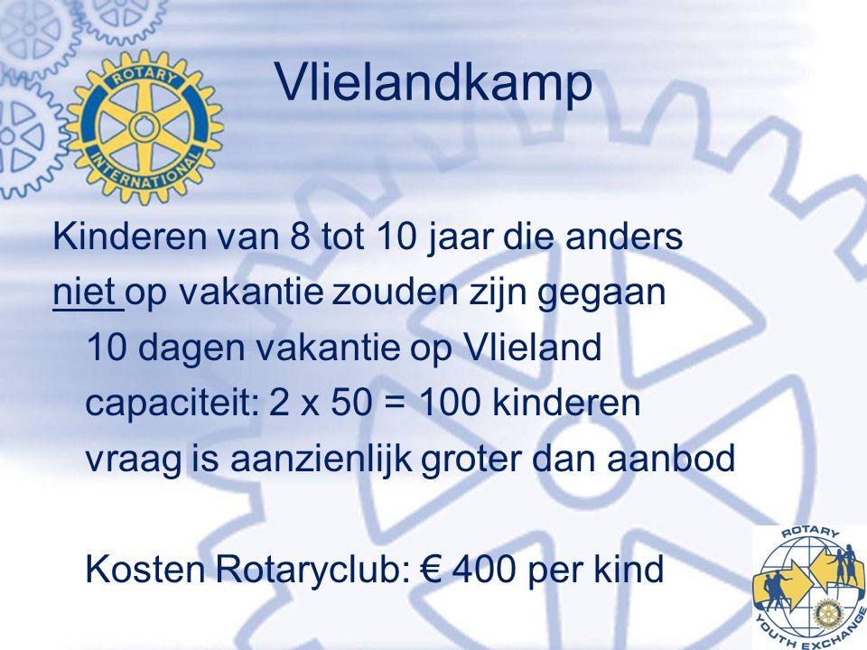 Vlielandkamp Kinderen van 8 tot 10 jaar die anders niet op vakantie zouden zijn gegaan 10 dagen vakantie op Vlieland capaciteit: 2 x 50 = 100 kinderen