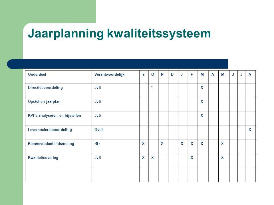 Jaarplanning kwaliteitssysteem OnderdeelVerantwoordelijkSONDJFMAMJJA DirectiebeoordelingJvS*X Opstellen jaarplanJvSX KPI's analyseren en bijstellenJvS