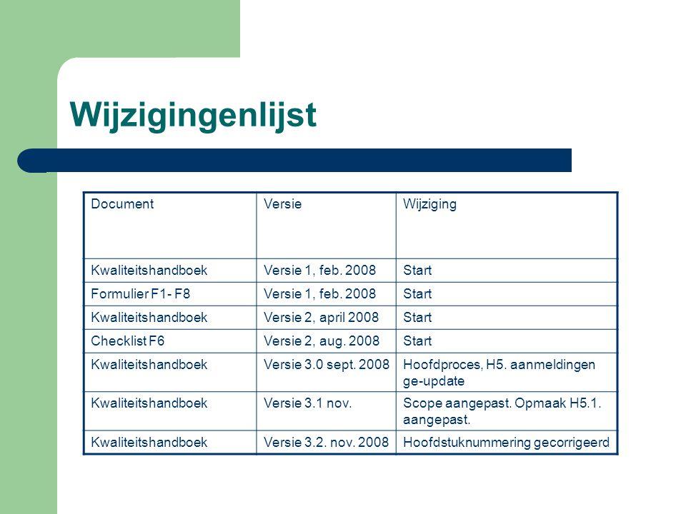 Wijzigingenlijst DocumentVersieWijziging KwaliteitshandboekVersie 1, feb. 2008Start Formulier F1- F8Versie 1, feb. 2008Start KwaliteitshandboekVersie