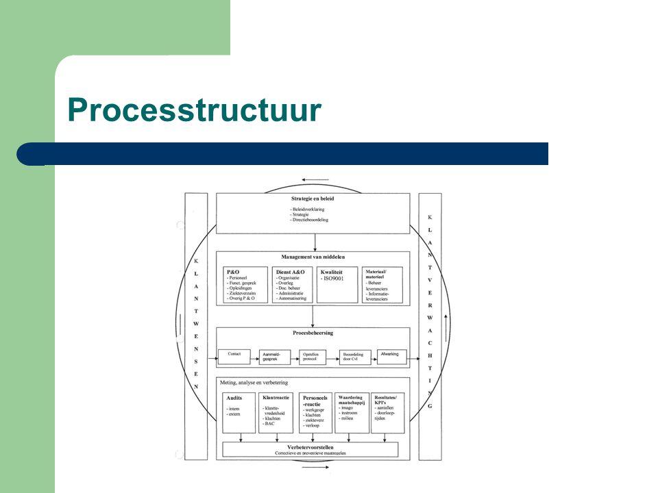 Kwaliteitshandboek  Schematische weergave hoofdprocessen  Procesbeschrijving  Werkvoorschriften  Kwaliteitsborging relevante documenten  Kwaliteitsplanning  Meting, analyse en verbetering