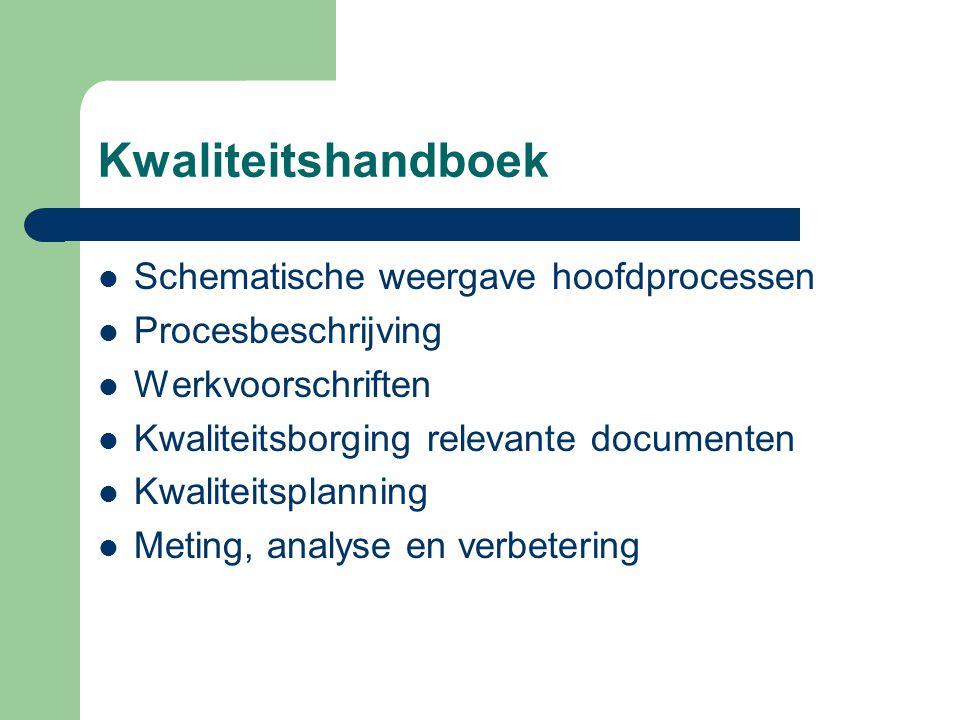 Kwaliteitshandboek  Schematische weergave hoofdprocessen  Procesbeschrijving  Werkvoorschriften  Kwaliteitsborging relevante documenten  Kwalitei