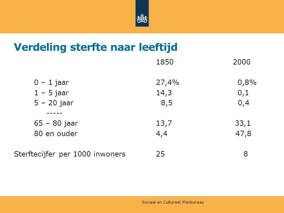 Verdeling sterfte naar leeftijd 1850 2000 0 – 1 jaar 27,4% 0,8% 1 – 5 jaar 14,3 0,1 5 – 20 jaar 8,5 0,4 ----- 65 – 80 jaar 13,7 33,1 80 en ouder 4,4 47,8 Sterftecijfer per 1000 inwoners25 8 Sociaal en Cultureel Planbureau