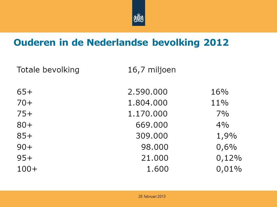 Ouderen in de Nederlandse bevolking 2012 Totale bevolking16,7 miljoen 65+2.590.00016% 70+1.804.00011% 75+1.170.000 7% 80+ 669.000 4% 85+ 309.000 1,9% 90+ 98.000 0,6% 95+ 21.000 0,12% 100+ 1.600 0,01% 26 februari 2013