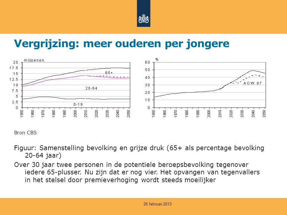 Vergrijzing: meer ouderen per jongere Bron CBS Figuur: Samenstelling bevolking en grijze druk (65+ als percentage bevolking 20-64 jaar) Over 30 jaar twee personen in de potentiele beroepsbevolking tegenover iedere 65-plusser.