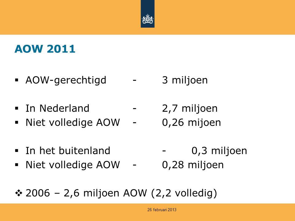 AOW 2011  AOW-gerechtigd-3 miljoen  In Nederland-2,7 miljoen  Niet volledige AOW-0,26 mijoen  In het buitenland-0,3 miljoen  Niet volledige AOW-0,28 miljoen  2006 – 2,6 miljoen AOW (2,2 volledig) 26 februari 2013