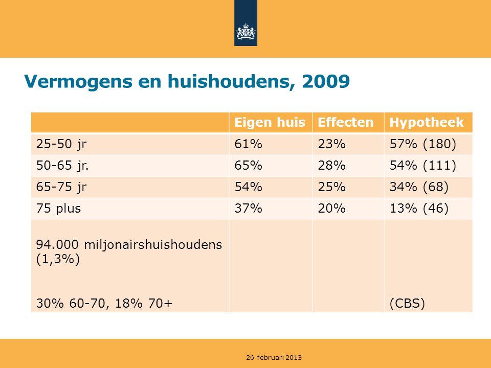 Vermogens en huishoudens, 2009 Eigen huisEffectenHypotheek 25-50 jr61%23%57% (180) 50-65 jr.65%28%54% (111) 65-75 jr54%25%34% (68) 75 plus37%20%13% (46) 94.000 miljonairshuishoudens (1,3%) 30% 60-70, 18% 70+ (CBS) 26 februari 2013