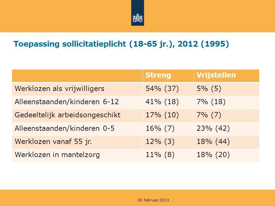 Toepassing sollicitatieplicht (18-65 jr.), 2012 (1995) StrengVrijstellen Werklozen als vrijwilligers54% (37)5% (5) Alleenstaanden/kinderen 6-1241% (18)7% (18) Gedeeltelijk arbeidsongeschikt17% (10)7% (7) Alleenstaanden/kinderen 0-516% (7)23% (42) Werklozen vanaf 55 jr.12% (3)18% (44) Werklozen in mantelzorg11% (8)18% (20) 26 februari 2013