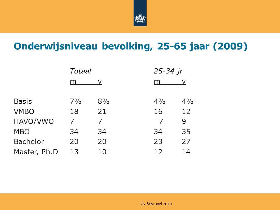 Onderwijsniveau bevolking, 25-65 jaar (2009) Totaal25-34 jr mvmv Basis7%8%4%4% VMBO18211612 HAVO/VWO77 79 MBO34343435 Bachelor20202327 Master, Ph.D13101214 26 februari 2013