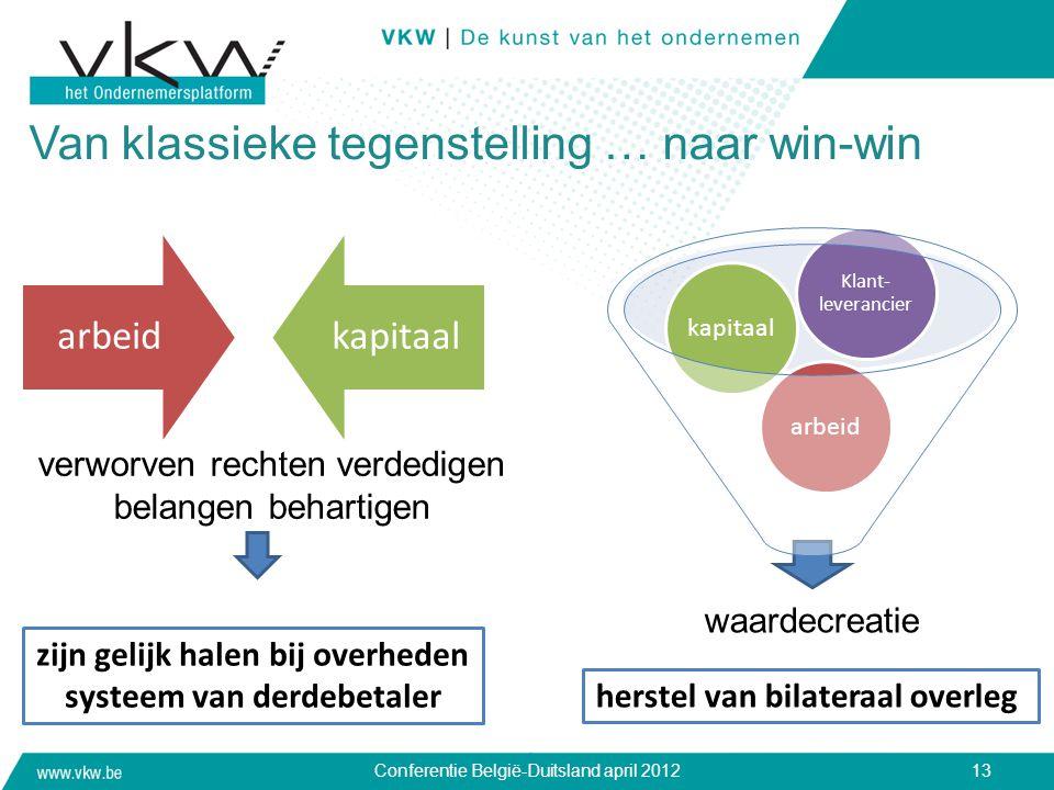 Van klassieke tegenstelling … naar win-win arbeidkapitaal Conferentie België-Duitsland april 201213 waardecreatie arbeidkapitaal Klant- leverancier ve