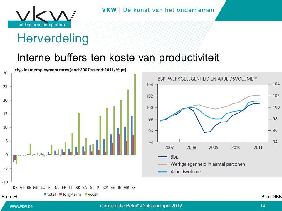 Herverdeling Interne buffers ten koste van productiviteit Bron: EC.Bron: NBB. Conferentie België-Duitsland april 201214