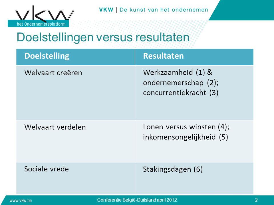 Doelstellingen versus resultaten Conferentie België-Duitsland april 20122 DoelstellingResultaten Welvaart creërenWerkzaamheid (1) & ondernemerschap (2