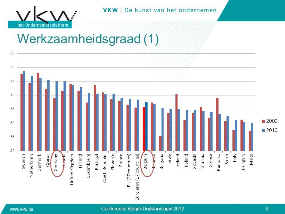 Werkzaamheidsgraad (1) Conferentie België-Duitsland april 20123