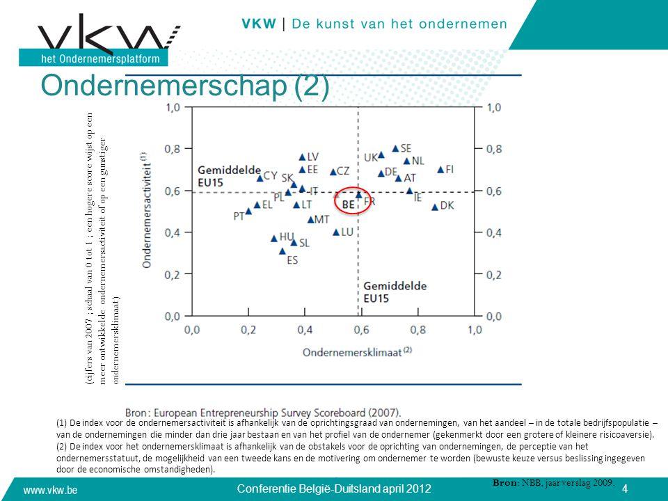 4 (cijfers van 2007 ; schaal van 0 tot 1 ; een hogere score wijst op een meer ontwikkelde ondernemersactiviteit of op een gunstiger ondernemersklimaat