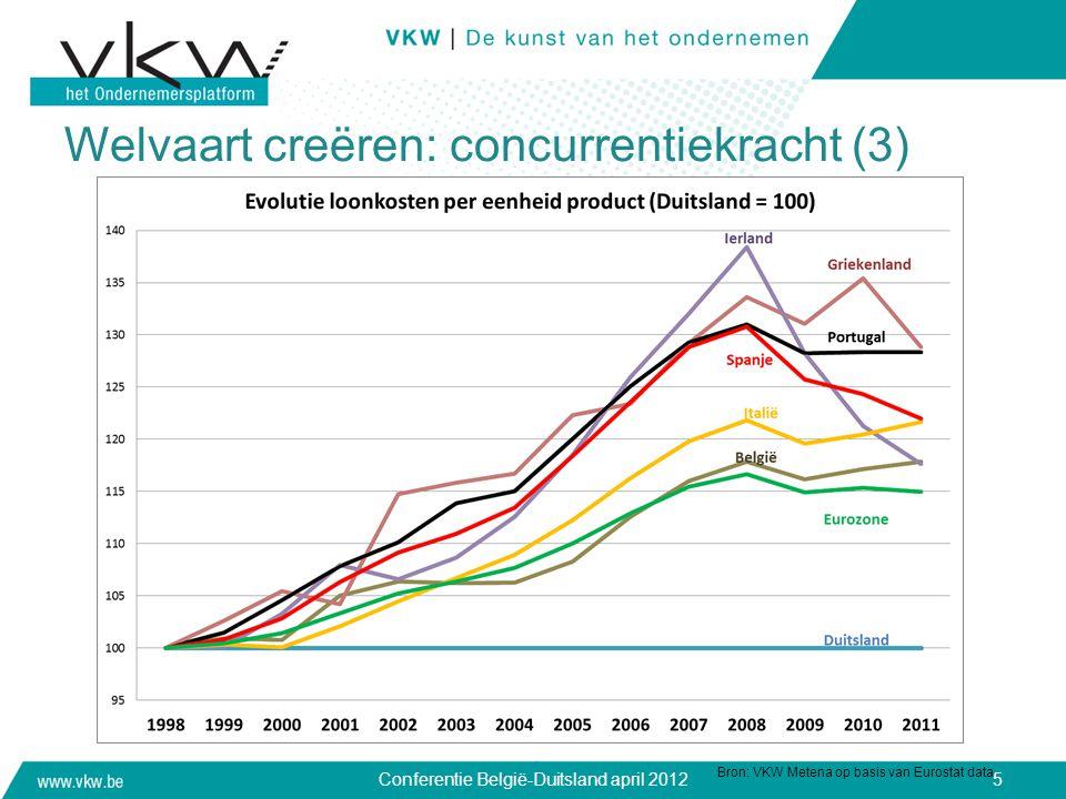 Welvaart creëren: concurrentiekracht (3) Bron: VKW Metena op basis van Eurostat data Conferentie België-Duitsland april 20125