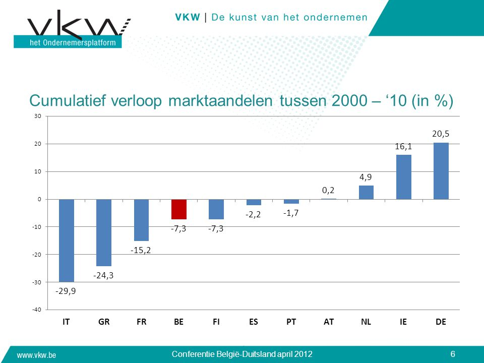 Cumulatief verloop marktaandelen tussen 2000 – '10 (in %) Conferentie België-Duitsland april 20126