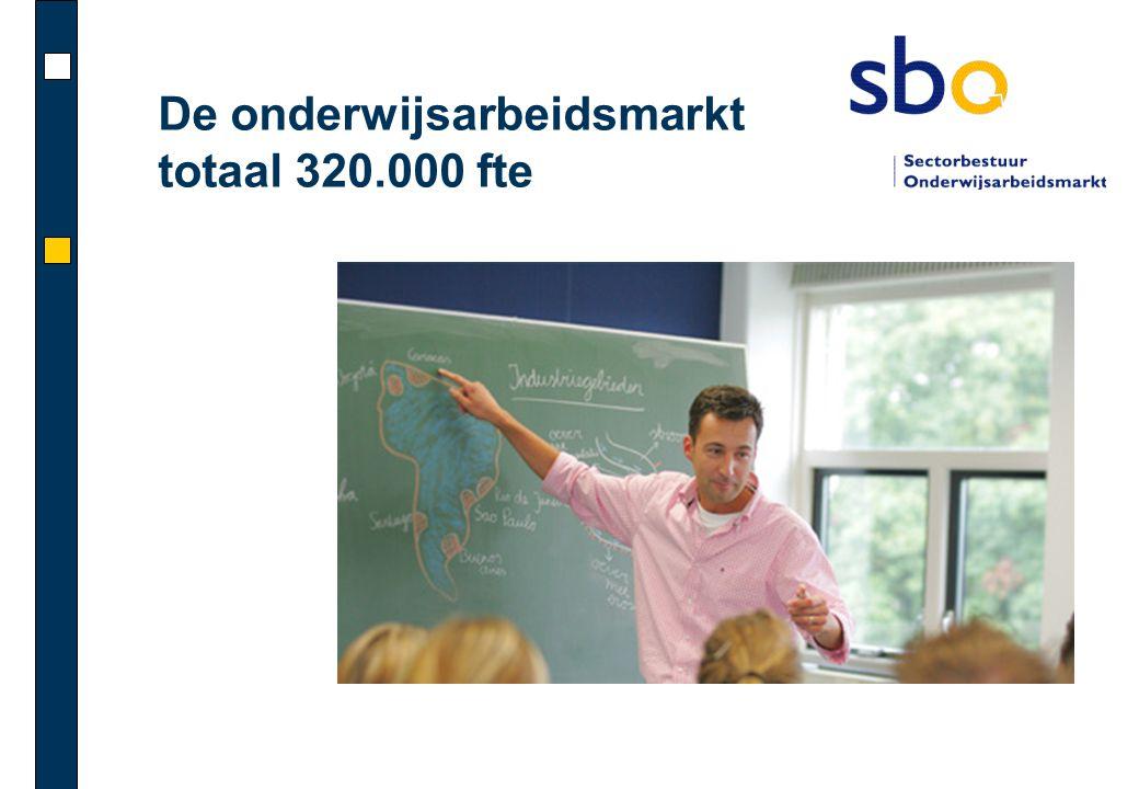 De onderwijsarbeidsmarkt totaal 320.000 fte