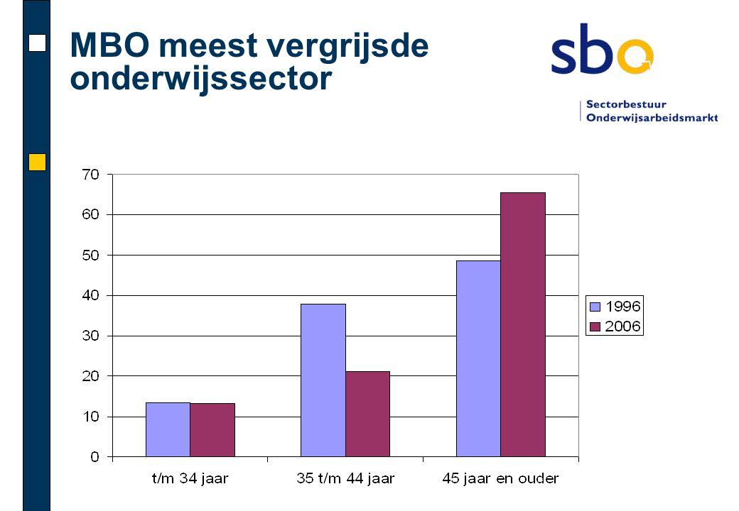 MBO meest vergrijsde onderwijssector