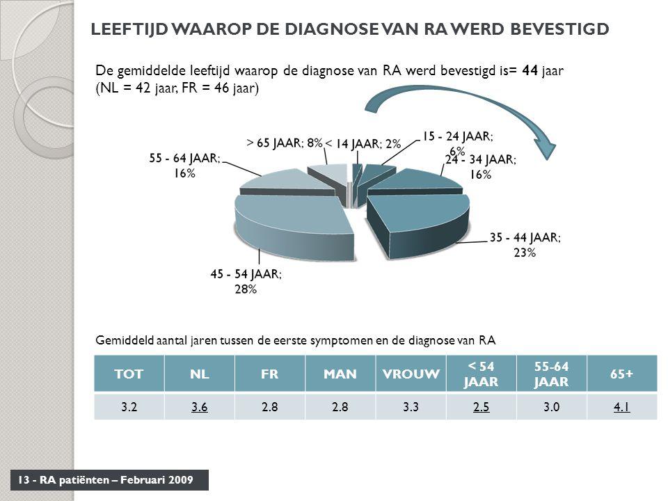 13 - RA patiënten – Februari 2009 LEEFTIJD WAAROP DE DIAGNOSE VAN RA WERD BEVESTIGD De gemiddelde leeftijd waarop de diagnose van RA werd bevestigd is