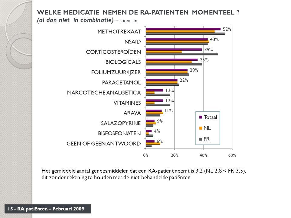 15 - RA patiënten – Februari 2009 WELKE MEDICATIE NEMEN DE RA-PATIENTEN MOMENTEEL ? (al dan niet in combinatie) – spontaan Het gemiddeld aantal genees