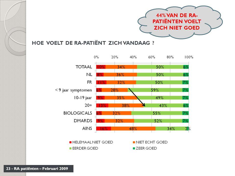 23 - RA patiënten – Februari 2009 HOE VOELT DE RA-PATIËNT ZICH VANDAAG ? 44% VAN DE RA- PATIËNTEN VOELT ZICH NIET GOED
