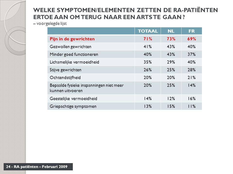 24 - RA patiënten – Februari 2009 WELKE SYMPTOMEN/ELEMENTEN ZETTEN DE RA-PATIËNTEN ERTOE AAN OM TERUG NAAR EEN ARTS TE GAAN ? – voorgelegde lijst TOTA