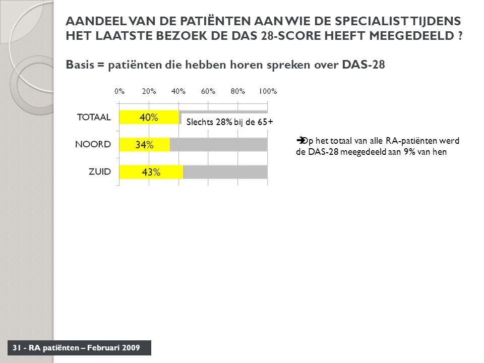 31 - RA patiënten – Februari 2009 AANDEEL VAN DE PATIËNTEN AAN WIE DE SPECIALIST TIJDENS HET LAATSTE BEZOEK DE DAS 28-SCORE HEEFT MEEGEDEELD ? Basis =